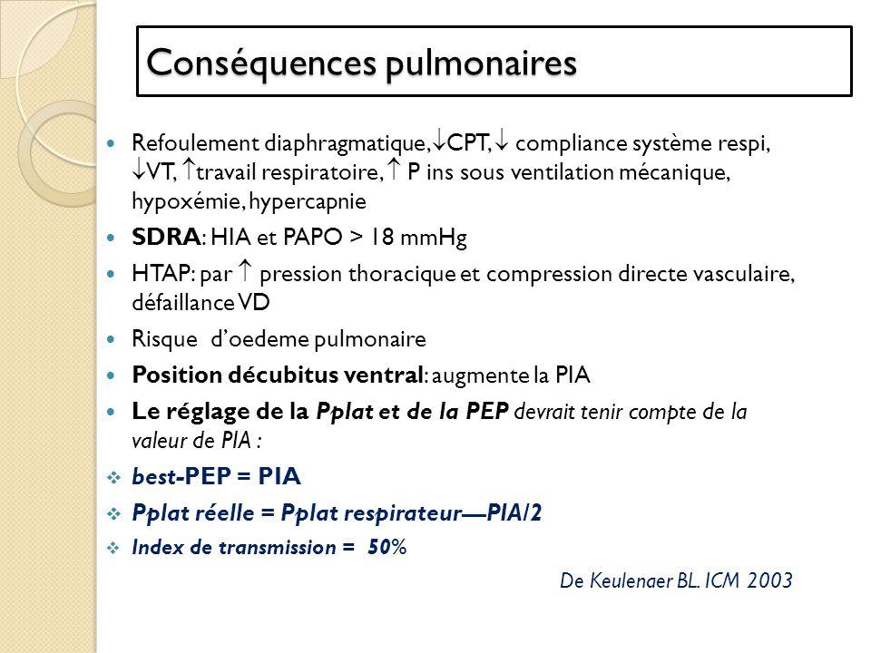 Zones abdominales et pression oreillette droite (POD) Takata M, J Appl Physiol 1990;69:196172 La VCI traverse deux territoires : territoire vasculaire damont (extra-abdominal) territoire vasculaire daval (intra abdominal) Zone vasculaire abdominale de type III POD > PIA la VCI est constamment ouverte PIA favorise le remplissage VCI(RVCI) et donc du cœur