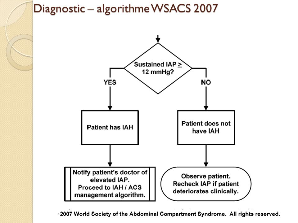 Diagnostic – algorithme WSACS 2007