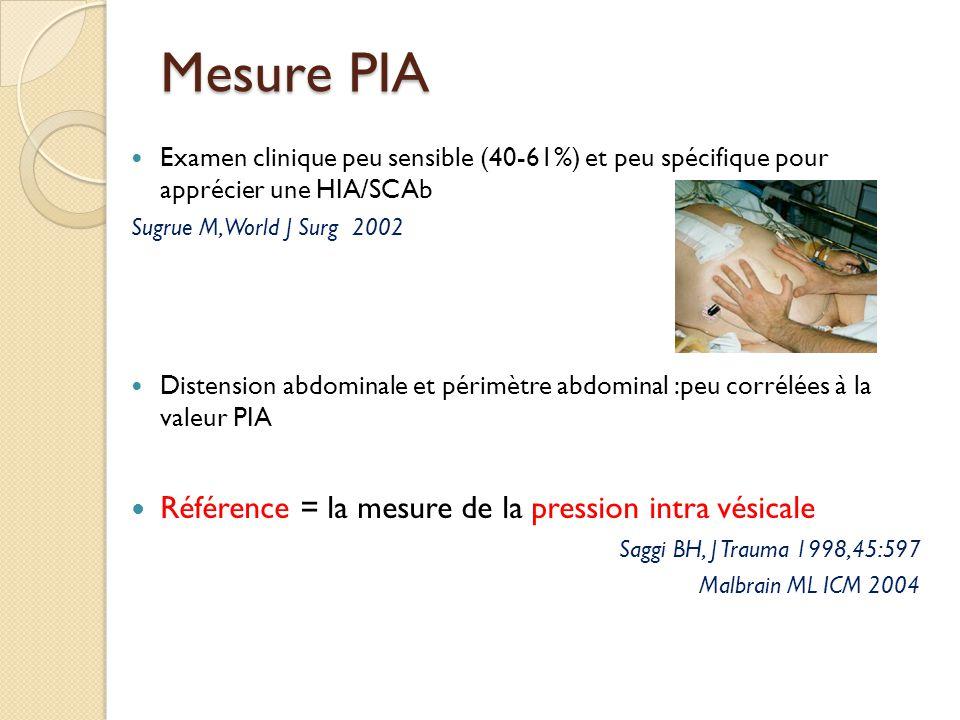 Recommandations mesure PIV - via sonde Foley WSACS ICM 2006 La mesure de la PIV est rapide, facile, sure, peu couteuse exprimée en mmHg, en fin dexpiration, position supine stricte niveau zéro: ligne medio axillaire instillation de 25 mL sérum salé (1 mL/kg pour les enfants >20kg), à température corporelle mesure après 30-60 secondes après instillation (permettre relaxation du détrousseur) absence de contraction active des muscles abdos Mesure discontinue