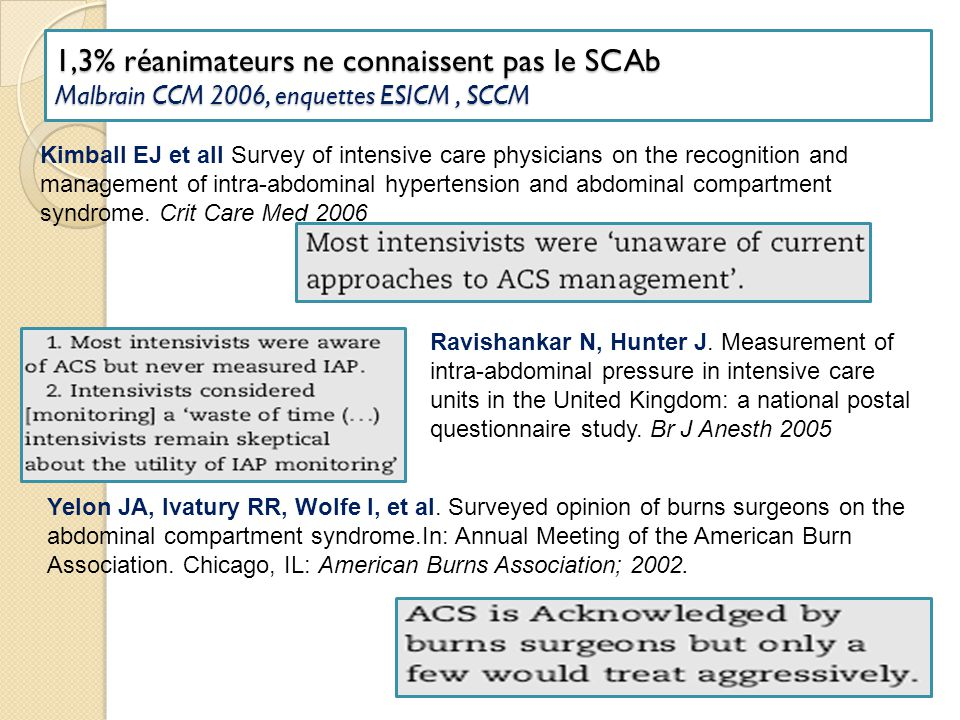 1,3% réanimateurs ne connaissent pas le SCAb Malbrain CCM 2006, enquettes ESICM, SCCM Kimball EJ et all Survey of intensive care physicians on the rec