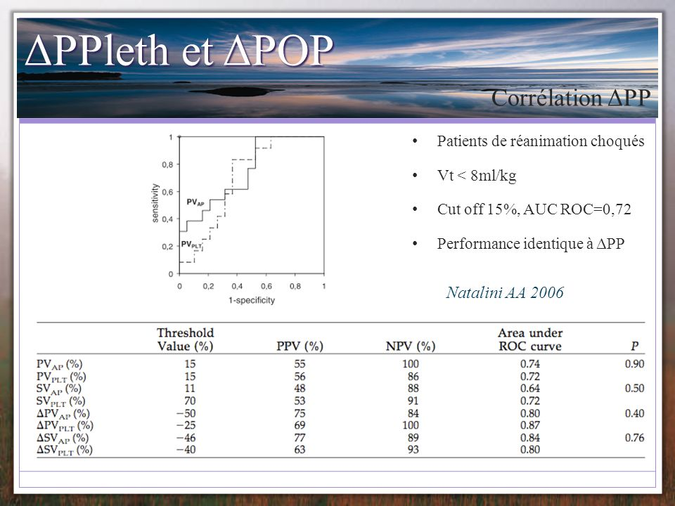 ΔPPleth et ΔPOP Natalini AA 2006 Patients de réanimation choqués Vt < 8ml/kg Cut off 15%, AUC ROC=0,72 Performance identique à ΔPP Corrélation ΔPP