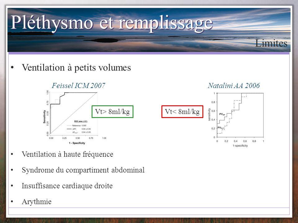 Pléthysmo et remplissage Ventilation à haute fréquence Syndrome du compartiment abdominal Insuffisance cardiaque droite Arythmie Limites Ventilation à