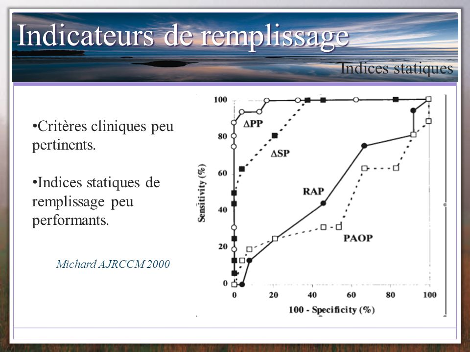 Indicateurs de remplissage Indices statiques Critères cliniques peu pertinents. Indices statiques de remplissage peu performants. Michard AJRCCM 2000