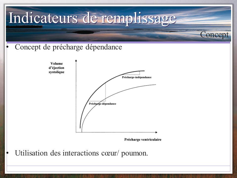 Indicateurs de remplissage Concept de précharge dépendance Utilisation des interactions cœur/ poumon. Concept
