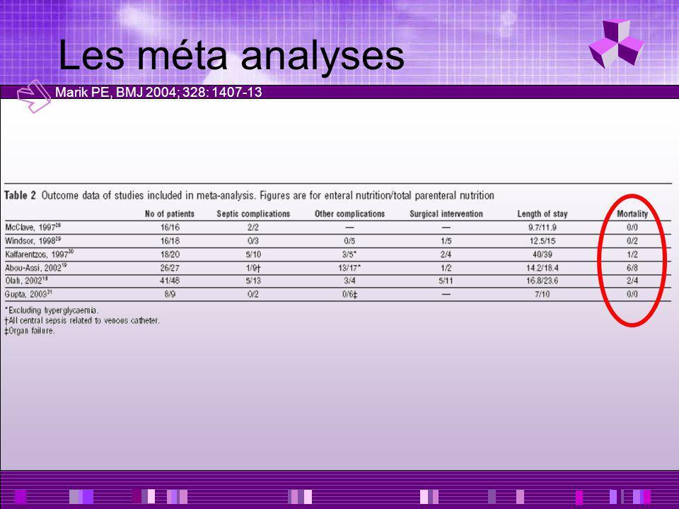 Les méta analyses Marik PE, BMJ 2004; 328: 1407-13