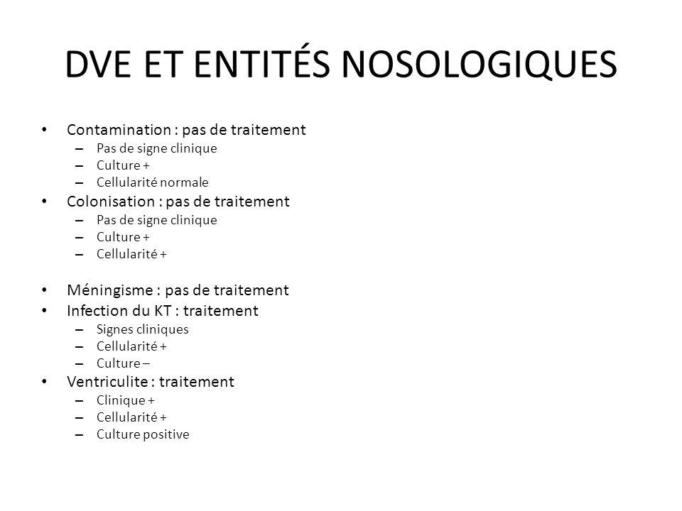 DVE ET ENTITÉS NOSOLOGIQUES Contamination : pas de traitement – Pas de signe clinique – Culture + – Cellularité normale Colonisation : pas de traiteme