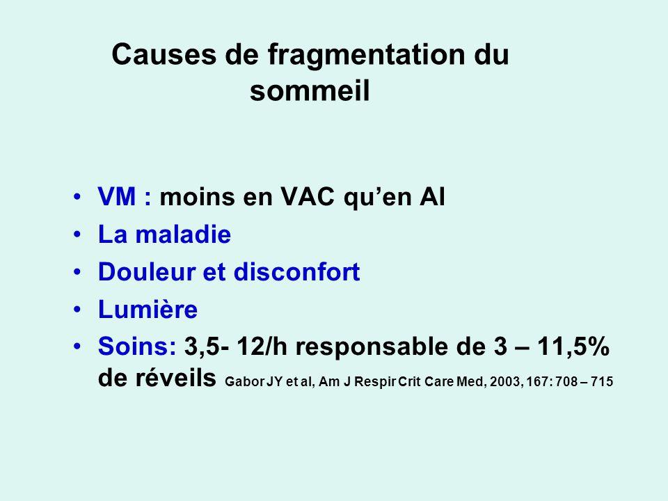 Causes de fragmentation du sommeil VM : moins en VAC quen AI La maladie Douleur et disconfort Lumière Soins: 3,5- 12/h responsable de 3 – 11,5% de réveils Gabor JY et al, Am J Respir Crit Care Med, 2003, 167: 708 – 715