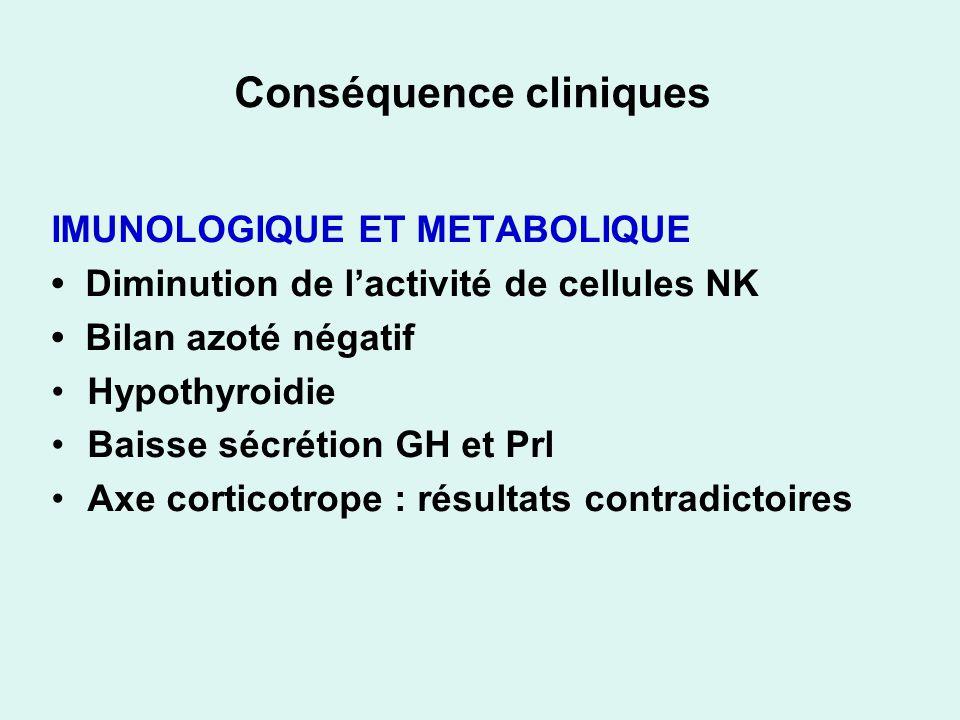 Conséquence cliniques IMUNOLOGIQUE ET METABOLIQUE Diminution de lactivité de cellules NK Bilan azoté négatif Hypothyroidie Baisse sécrétion GH et Prl Axe corticotrope : résultats contradictoires