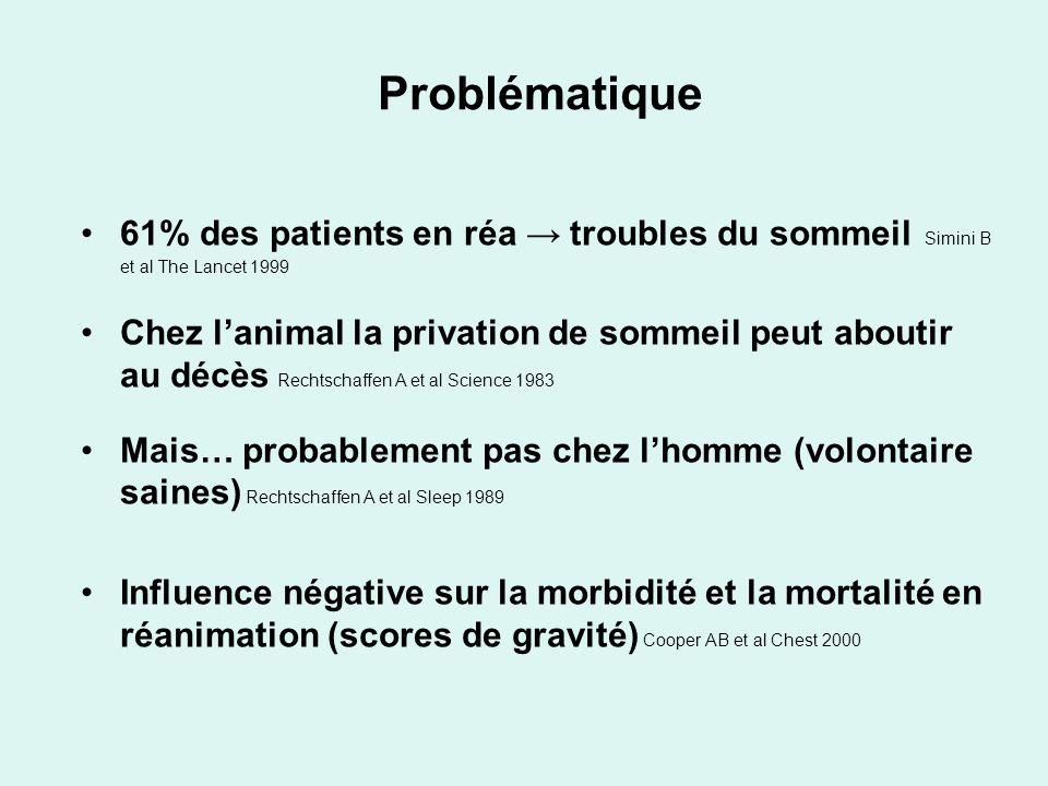 Problématique 61% des patients en réa troubles du sommeil Simini B et al The Lancet 1999 Chez lanimal la privation de sommeil peut aboutir au décès Re