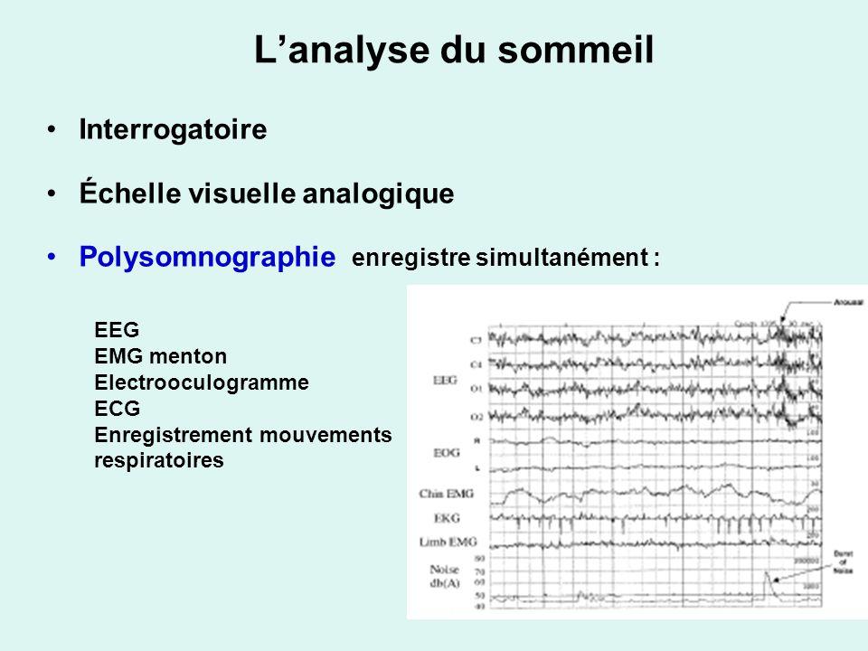 Lanalyse du sommeil Interrogatoire Échelle visuelle analogique Polysomnographie enregistre simultanément : EEG EMG menton Electrooculogramme ECG Enregistrement mouvements respiratoires