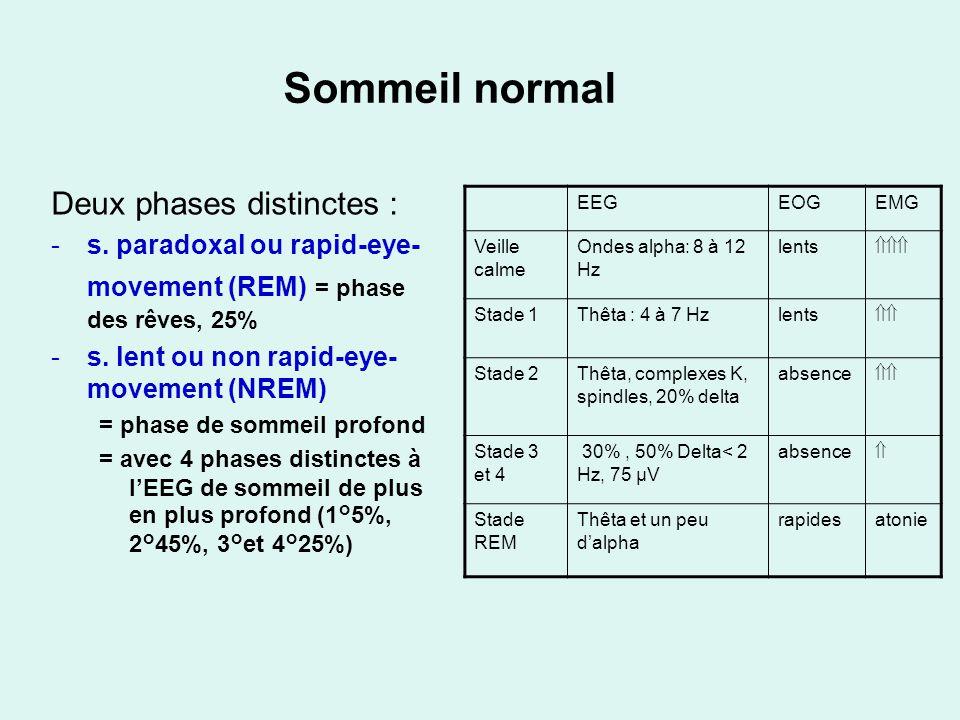 Sommeil normal Deux phases distinctes : -s. paradoxal ou rapid-eye- movement (REM) = phase des rêves, 25% -s. lent ou non rapid-eye- movement (NREM) =