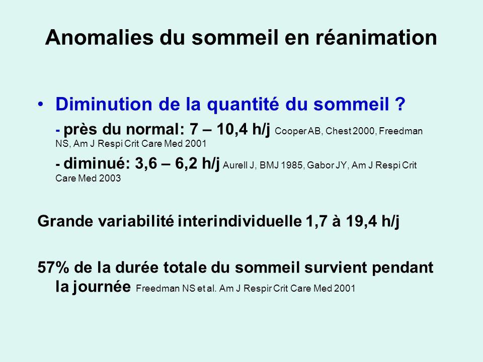 Anomalies du sommeil en réanimation Diminution de la quantité du sommeil ? - près du normal: 7 – 10,4 h/j Cooper AB, Chest 2000, Freedman NS, Am J Res