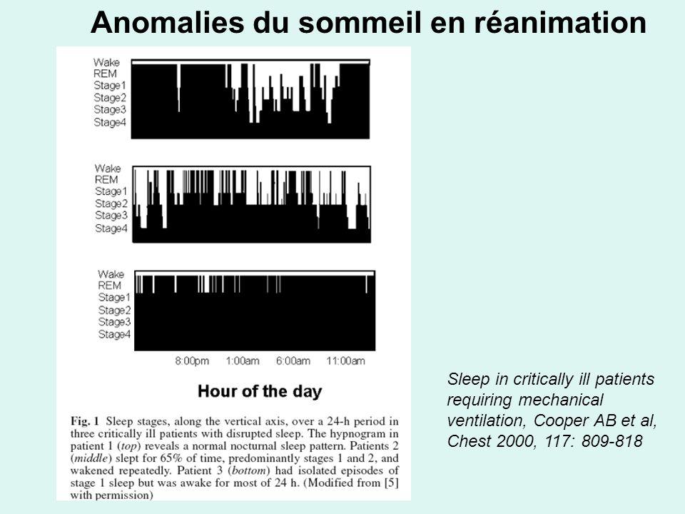 Anomalies du sommeil en réanimation Sleep in critically ill patients requiring mechanical ventilation, Cooper AB et al, Chest 2000, 117: 809-818