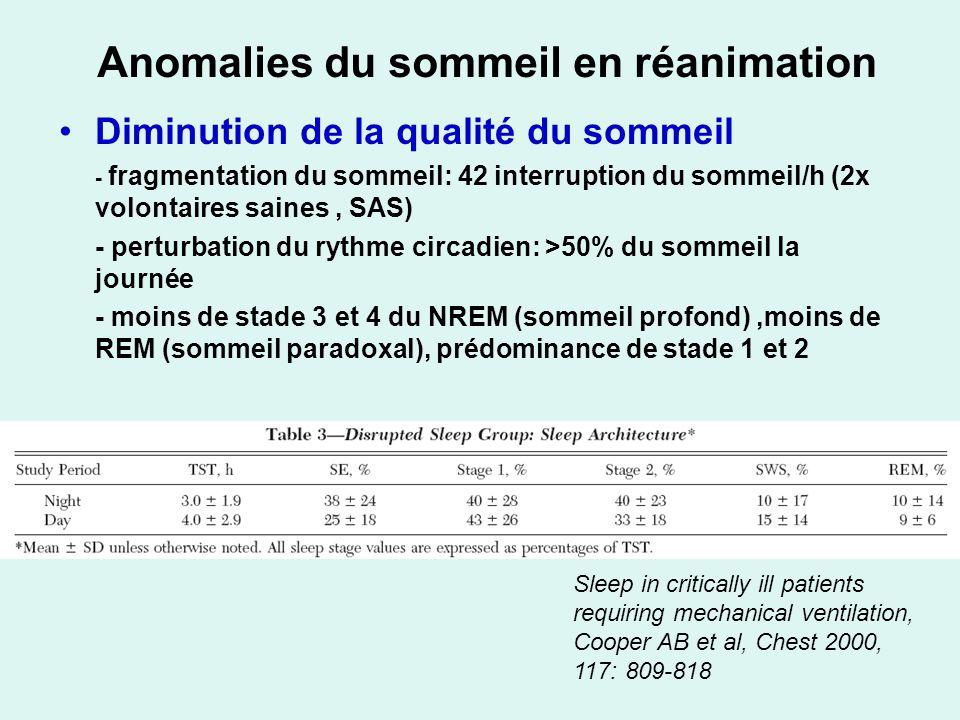 Anomalies du sommeil en réanimation Diminution de la qualité du sommeil - fragmentation du sommeil: 42 interruption du sommeil/h (2x volontaires saines, SAS) - perturbation du rythme circadien: >50% du sommeil la journée - moins de stade 3 et 4 du NREM (sommeil profond),moins de REM (sommeil paradoxal), prédominance de stade 1 et 2 Sleep in critically ill patients requiring mechanical ventilation, Cooper AB et al, Chest 2000, 117: 809-818