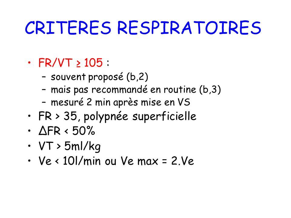 CRITERES RESPIRATOIRES FR/VT 105 : –souvent proposé (b,2) –mais pas recommandé en routine (b,3) –mesuré 2 min après mise en VS FR > 35, polypnée super