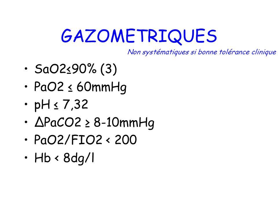 GAZOMETRIQUES SaO290% (3) PaO2 60mmHg pH 7,32 PaCO2 8-10mmHg PaO2/FIO2 < 200 Hb < 8dg/l Non systématiques si bonne tolérance clinique