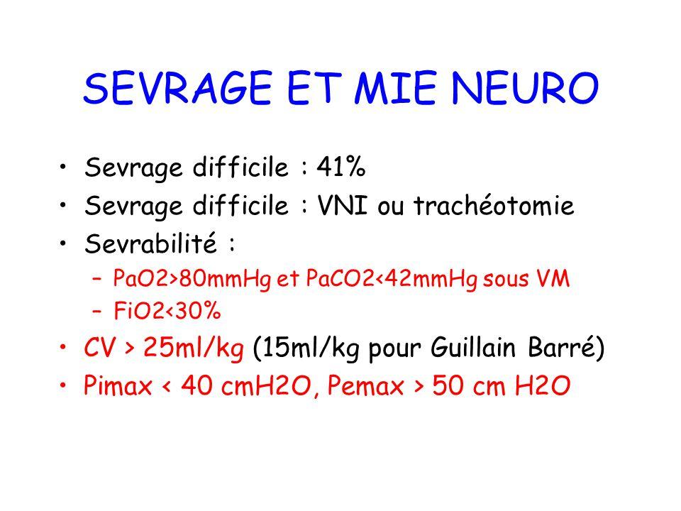 SEVRAGE ET MIE NEURO Sevrage difficile : 41% Sevrage difficile : VNI ou trachéotomie Sevrabilité : –PaO2>80mmHg et PaCO2<42mmHg sous VM –FiO2<30% CV >