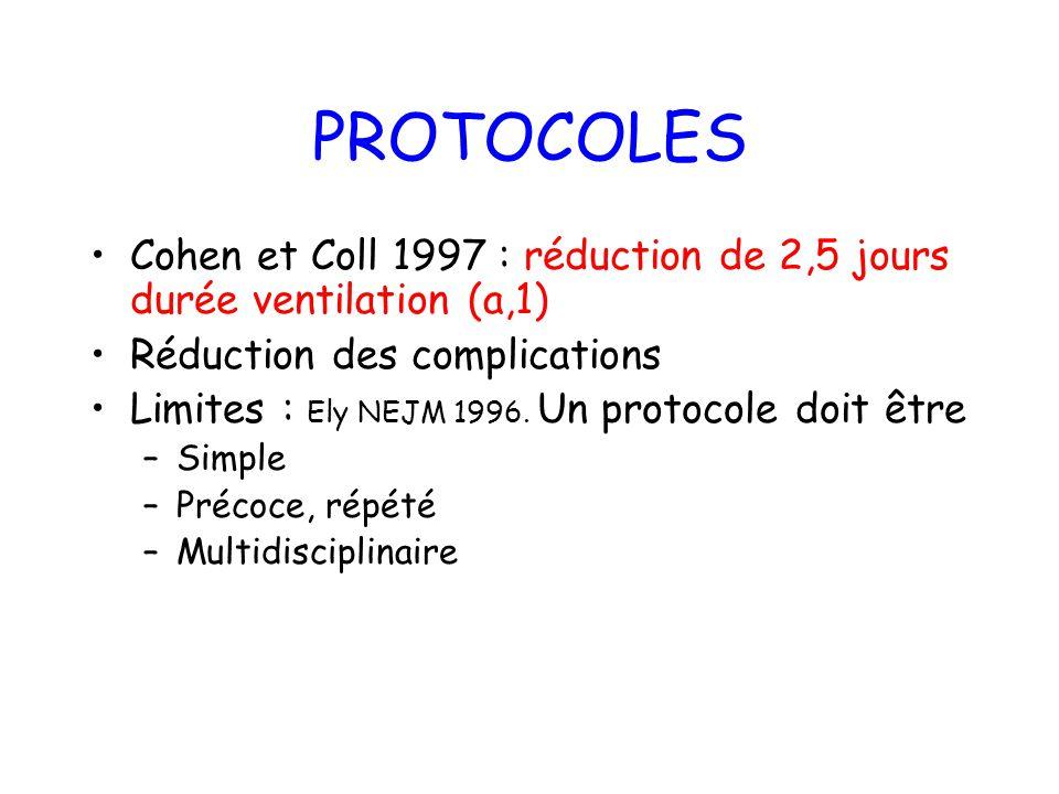 PROTOCOLES Cohen et Coll 1997 : réduction de 2,5 jours durée ventilation (a,1) Réduction des complications Limites : Ely NEJM 1996. Un protocole doit
