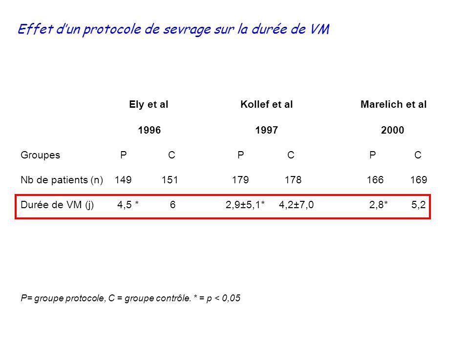 Effet dun protocole de sevrage sur la durée de VM Ely et al Kollef et al Marelich et al 1996 1997 2000 Groupes P C P C P C Nb de patients (n)149151 17