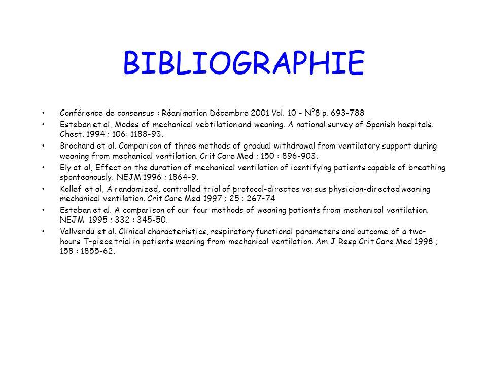 BIBLIOGRAPHIE Conférence de consensus : Réanimation Décembre 2001 Vol. 10 - N°8 p. 693-788 Esteban et al, Modes of mechanical vebtilation and weaning.