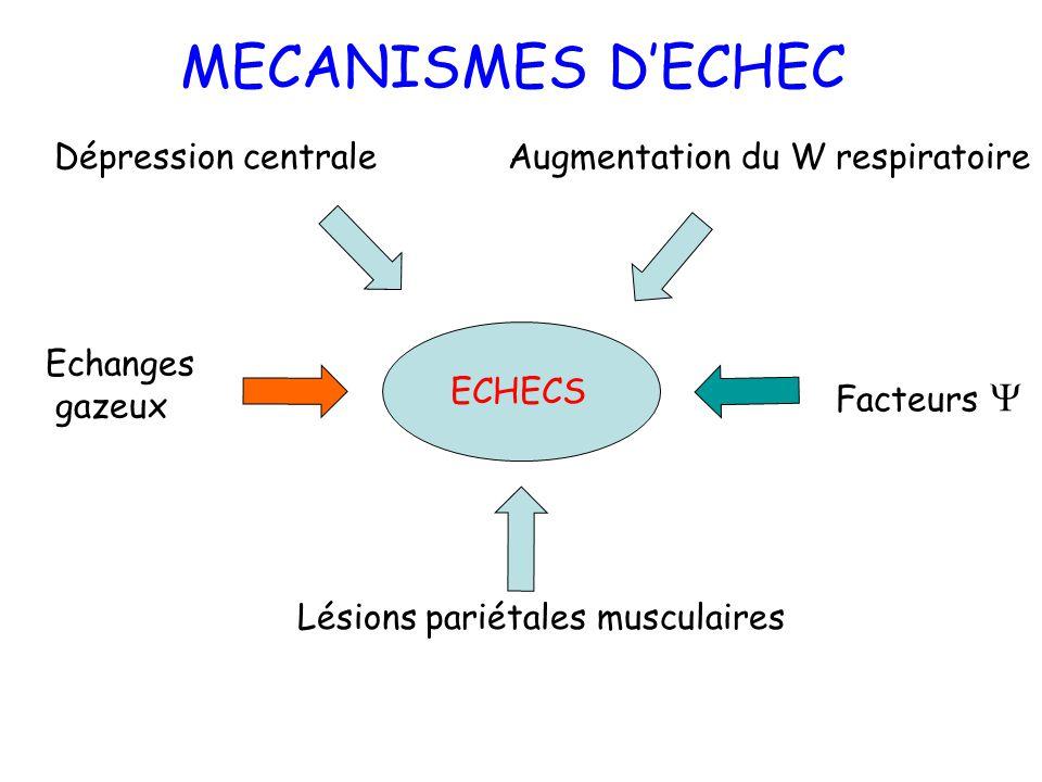 Dépression centrale Lésions pariétales musculaires Augmentation du W respiratoire Echanges gazeux Facteurs MECANISMES DECHEC ECHECS