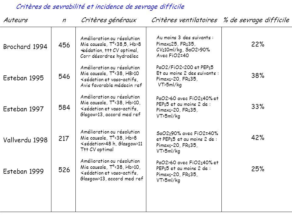 Critères de sevrabilité et incidence de sevrage difficile Auteurs n Critères généraux Critères ventilatoires % de sevrage difficile Brochard 1994 Este