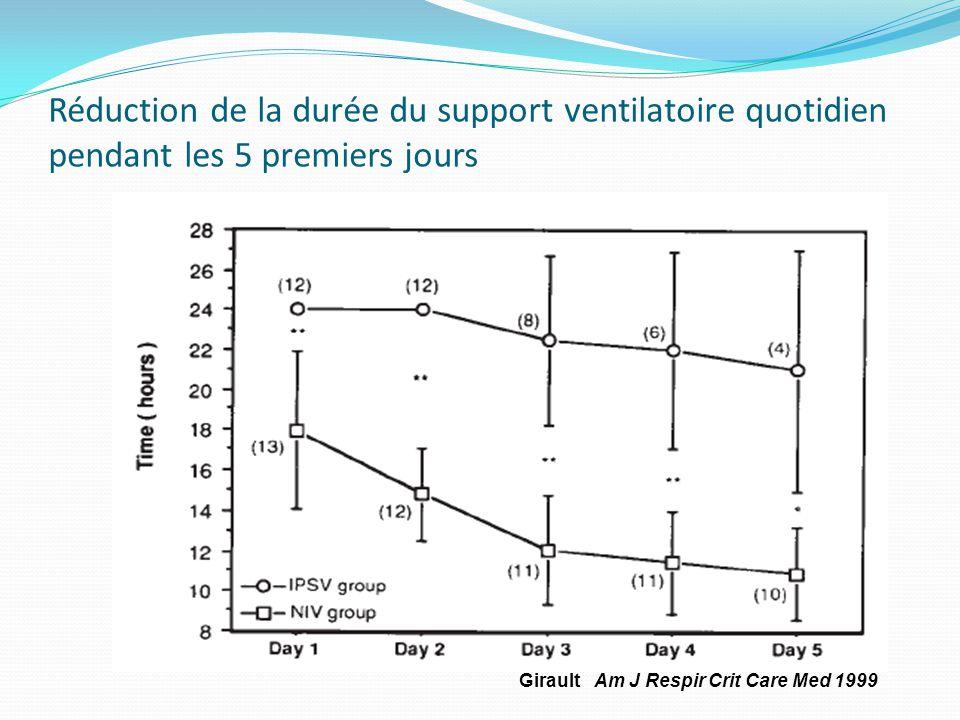 Réduction de la durée du support ventilatoire quotidien pendant les 5 premiers jours Girault Am J Respir Crit Care Med 1999