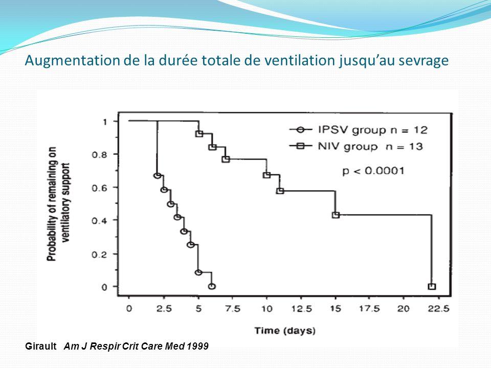 Augmentation de la durée totale de ventilation jusquau sevrage Girault Am J Respir Crit Care Med 1999