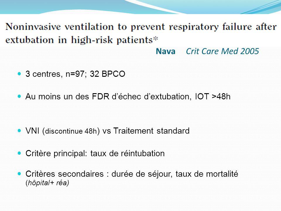 Nava Crit Care Med 2005 3 centres, n=97; 32 BPCO Au moins un des FDR déchec dextubation, IOT >48h VNI ( discontinue 48h ) vs Traitement standard Critè