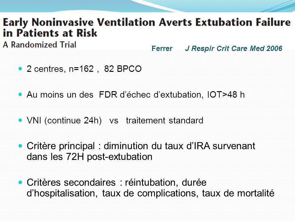 2 centres, n=162, 82 BPCO Au moins un des FDR déchec dextubation, IOT>48 h VNI (continue 24h) vs traitement standard Critère principal : diminution du
