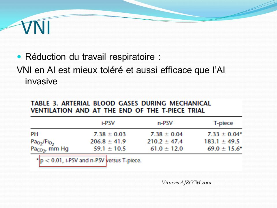 3 centres n=43, (IRC =77%, BPCO 44%) Echec dépreuve de sevrage sur pièce en T, trois jours consécutifs Extubation +VNI (continue 24h ) vs sevrage conventionnel Ferrer Am J Respir Crit Care Med.