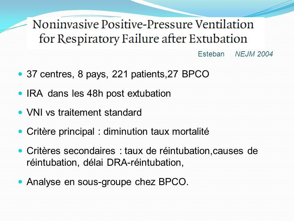 Esteban NEJM 2004 37 centres, 8 pays, 221 patients,27 BPCO IRA dans les 48h post extubation VNI vs traitement standard Critère principal : diminution