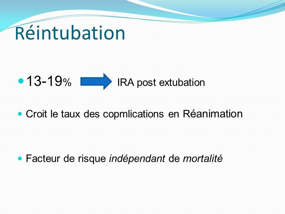 R éintubation 13-19 % IRA post extubation Croit le taux des copmlications en R éanimation Facteur de risque indépendant de mortalité