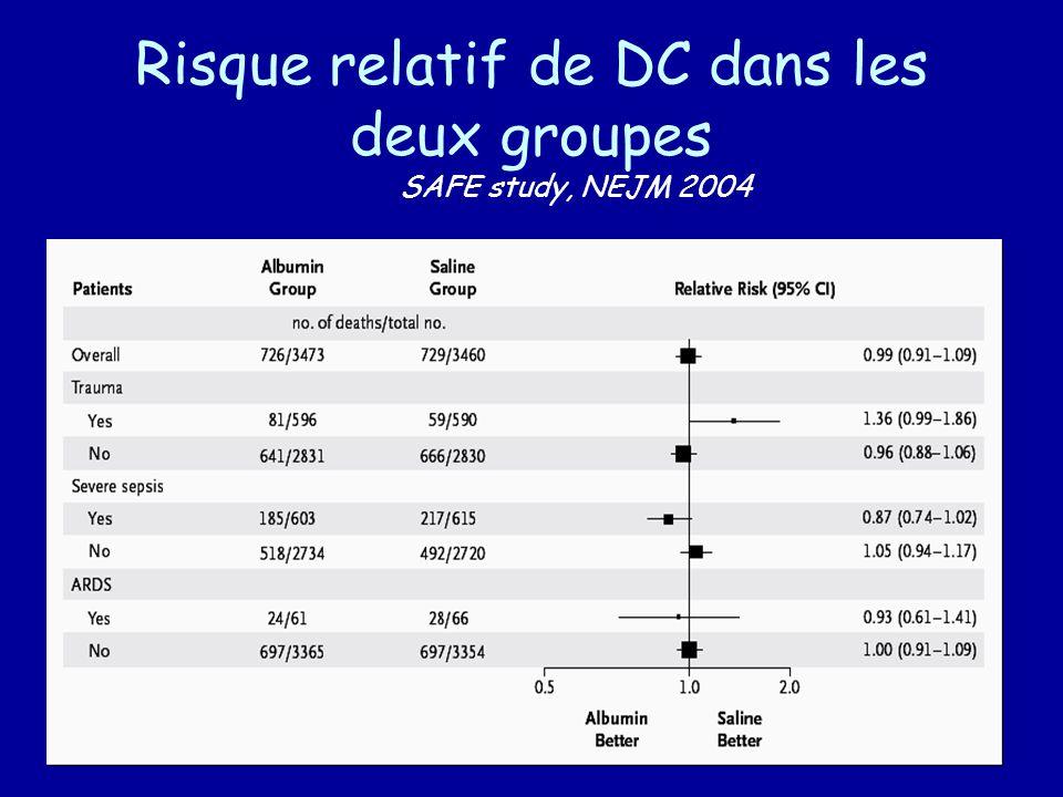 Risque relatif de DC dans les deux groupes SAFE study, NEJM 2004
