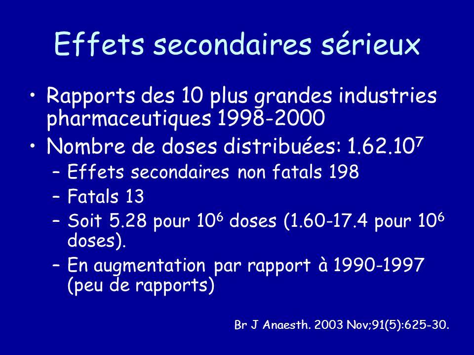Effets secondaires sérieux Rapports des 10 plus grandes industries pharmaceutiques 1998-2000 Nombre de doses distribuées: 1.62.10 7 –Effets secondaires non fatals 198 –Fatals 13 –Soit 5.28 pour 10 6 doses (1.60-17.4 pour 10 6 doses).