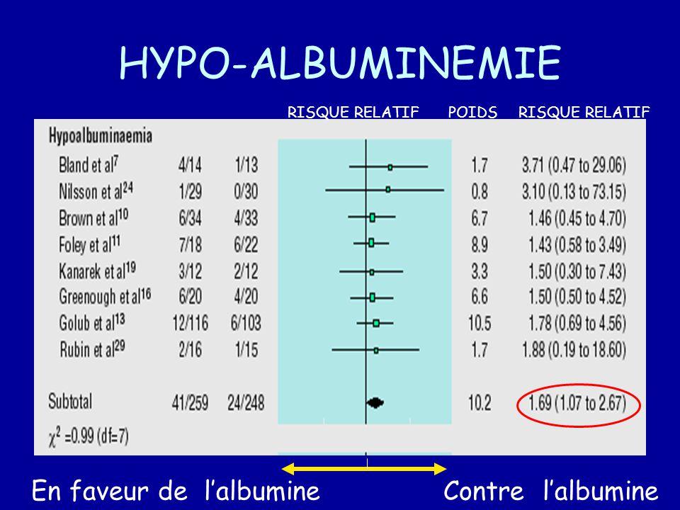 HYPO-ALBUMINEMIE RISQUE RELATIFPOIDSRISQUE RELATIF En faveur de lalbumineContre lalbumine