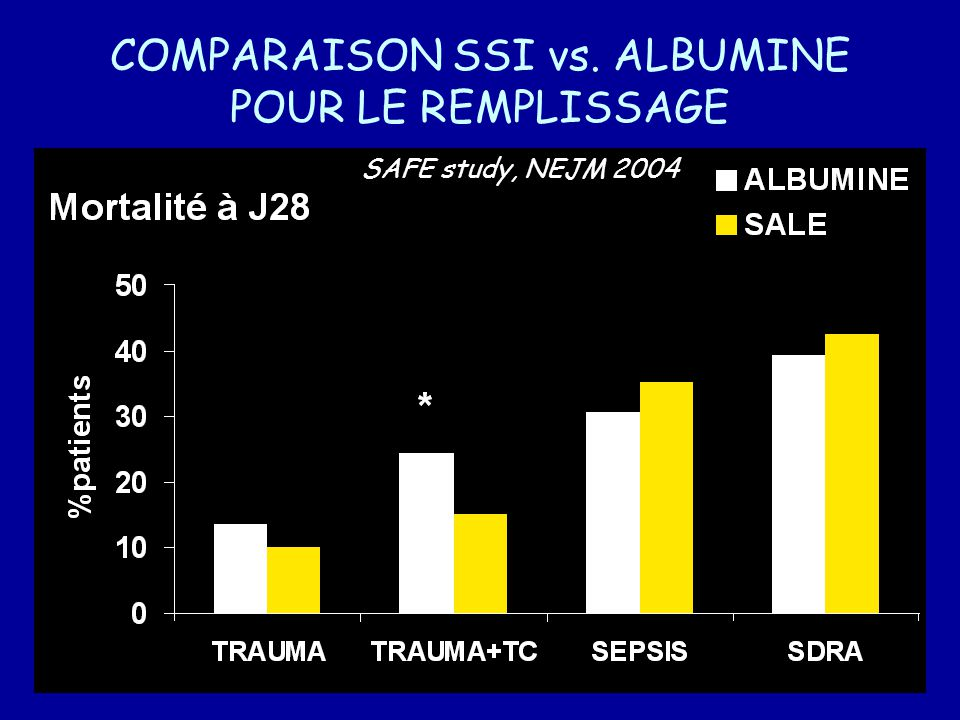 COMPARAISON SSI vs. ALBUMINE POUR LE REMPLISSAGE SAFE study, NEJM 2004