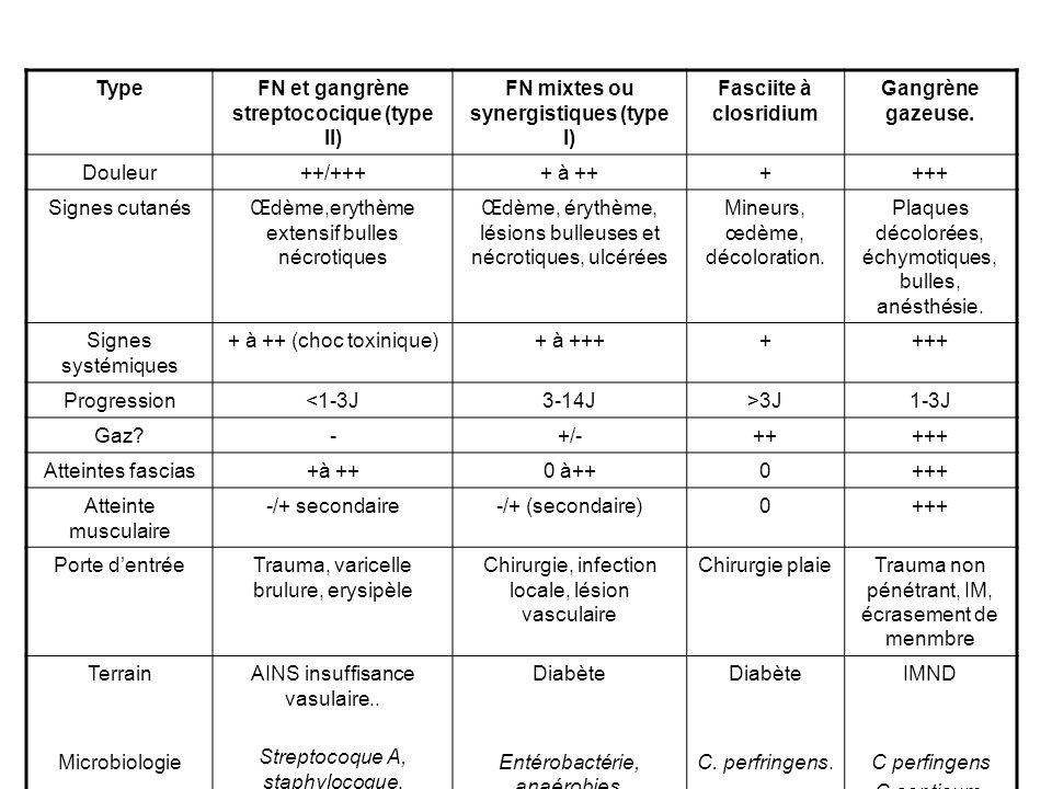 TypeFN et gangrène streptococique (type II) FN mixtes ou synergistiques (type I) Fasciite à closridium Gangrène gazeuse.