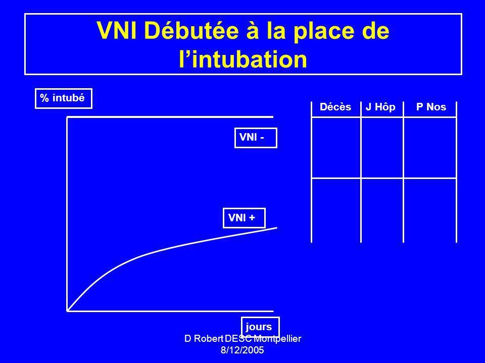 D Robert DESC Montpellier 8/12/2005 VNI Débutée à la place de lintubation % intubé jours VNI + VNI - DécèsJ HôpP Nos