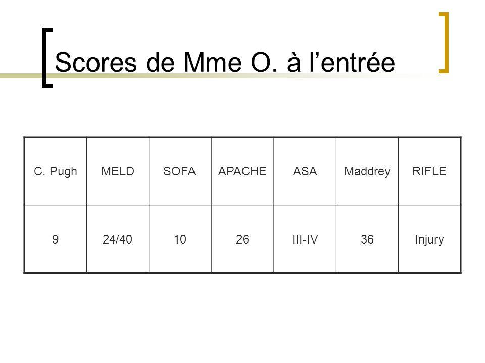 Scores de Mme O. à lentrée C. PughMELDSOFAAPACHEASAMaddreyRIFLE 924/401026III-IV36Injury