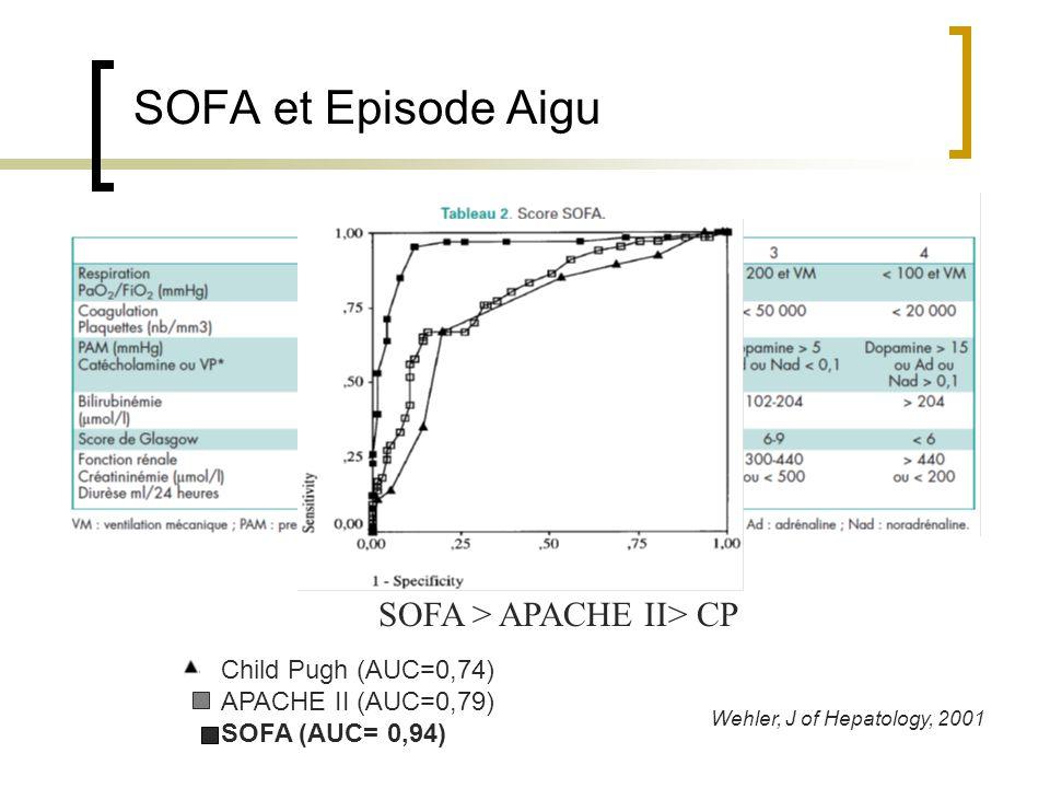 SOFA et Episode Aigu Child Pugh (AUC=0,74) APACHE II (AUC=0,79) SOFA (AUC= 0,94) SOFA > APACHE II> CP Wehler, J of Hepatology, 2001