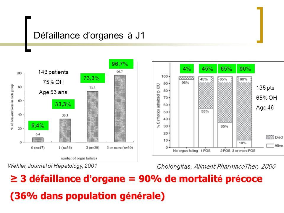 Défaillance dorganes à J1 3 d é faillance d organe = 90% de mortalit é pr é coce 3 d é faillance d organe = 90% de mortalit é pr é coce (36% dans population g é n é rale) 4%45%65%90% Cholongitas, Aliment PharmacoTher, 2006 Wehler, Journal of Hepatology, 2001 6,4% 33,3% 73,3% 96,7% 143 patients 75% OH Age 53 ans 135 pts 65% OH Age 46