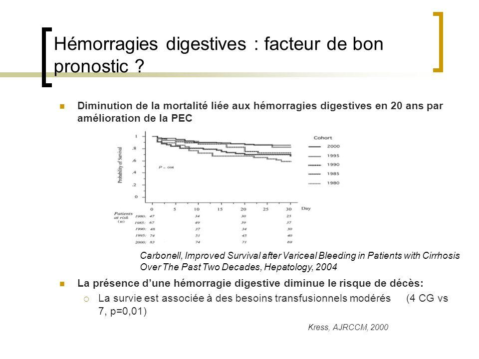 Hémorragies digestives : facteur de bon pronostic .