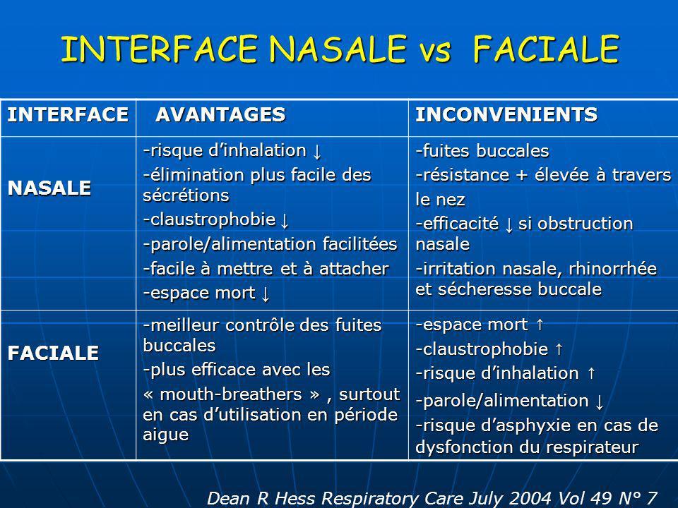 INTERFACE NASALE vs FACIALE INTERFACE AVANTAGES AVANTAGESINCONVENIENTS NASALE -risque dinhalation -risque dinhalation -élimination plus facile des séc