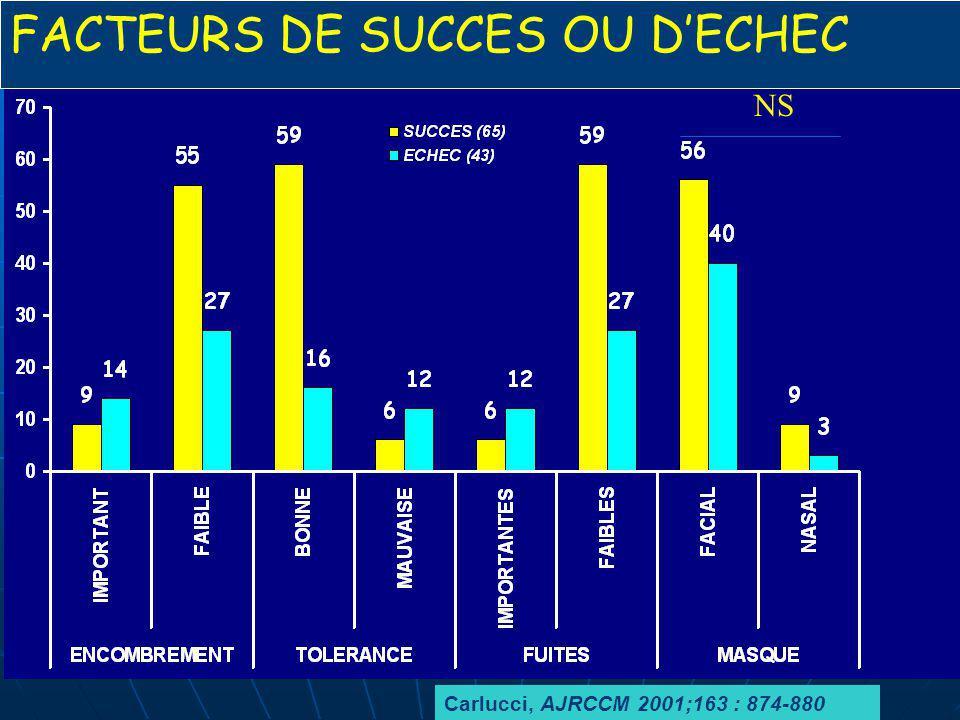 Carlucci, AJRCCM 2001;163 : 874-880 NS FACTEURS DE SUCCES OU DECHEC