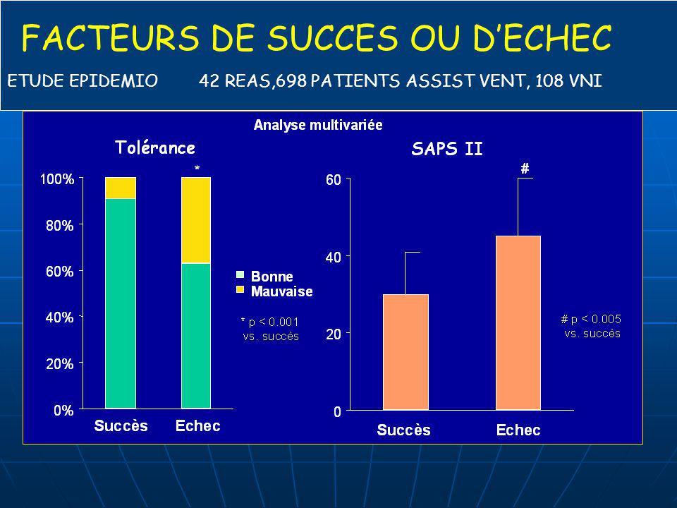 ETUDE EPIDEMIO 42 REAS,698 PATIENTS ASSIST VENT, 108 VNI