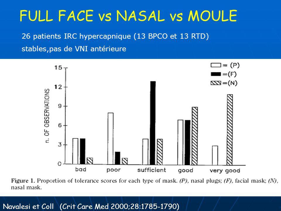FULL FACE vs NASAL vs MOULE 26 patients IRC hypercapnique (13 BPCO et 13 RTD) stables,pas de VNI antérieure Navalesi et Coll (Crit Care Med 2000;28:17