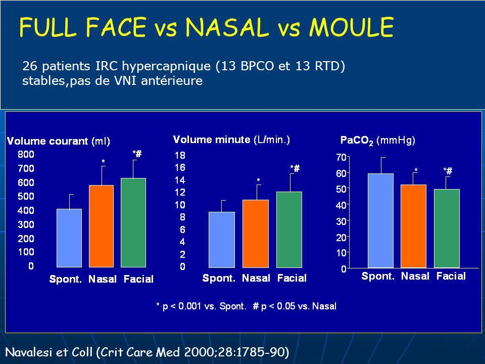 FULL FACE vs NASAL vs MOULE Navalesi et Coll (Crit Care Med 2000;28:1785-90) 26 patients IRC hypercapnique (13 BPCO et 13 RTD) stables,pas de VNI anté
