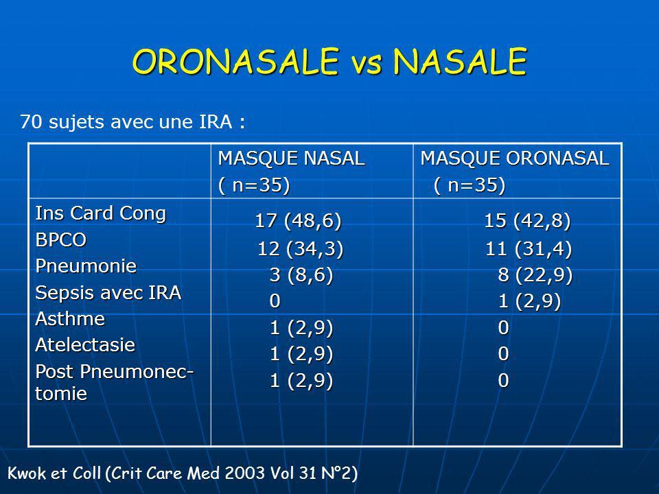ORONASALE vs NASALE MASQUE NASAL ( n=35) MASQUE ORONASAL ( n=35) ( n=35) Ins Card Cong BPCOPneumonie Sepsis avec IRA AsthmeAtelectasie Post Pneumonec-