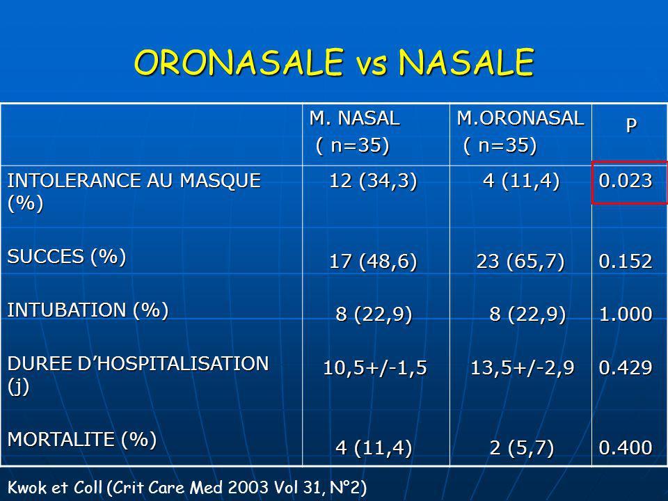 ORONASALE vs NASALE M. NASAL ( n=35) ( n=35)M.ORONASAL P INTOLERANCE AU MASQUE (%) SUCCES (%) INTUBATION (%) DUREE DHOSPITALISATION (j) MORTALITE (%)